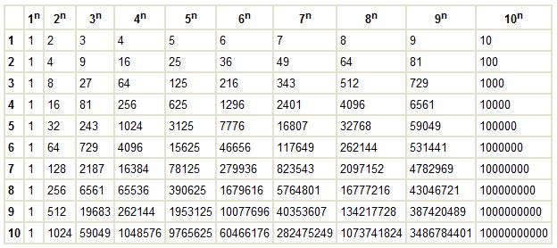 Приставки 2 класс в таблице